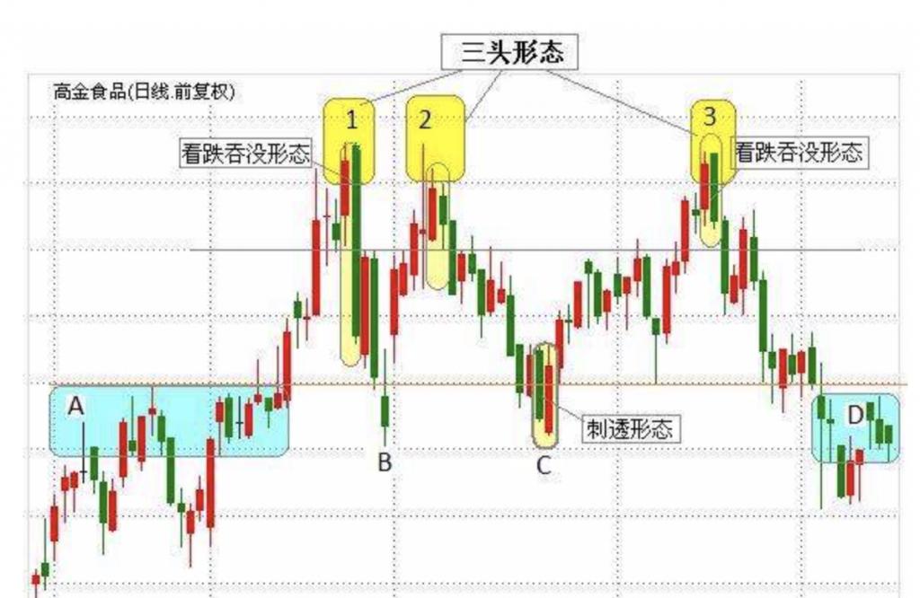 从行为金融学的角度看日本蜡烛图技术