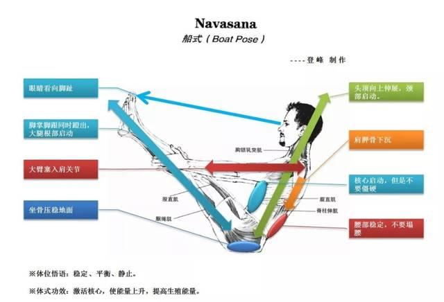 如何避免瑜伽伤害|倒置类练习